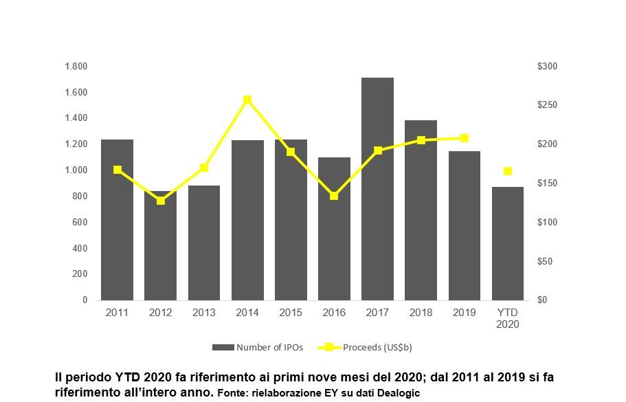 IPO in netta ripresa nel terzo trimestre ma Italia in controtendenza