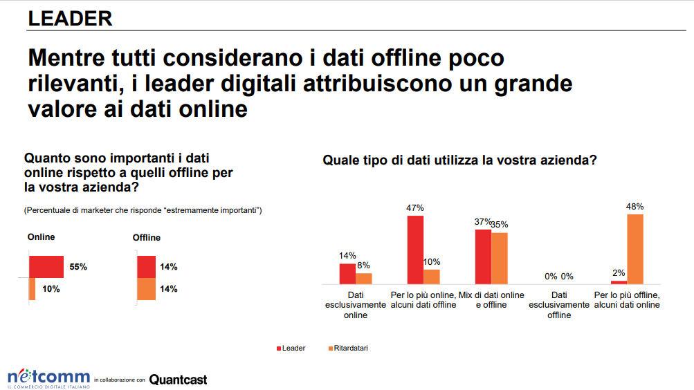 Italia in ritardo nell'adozione del Machine Learning nel marketing