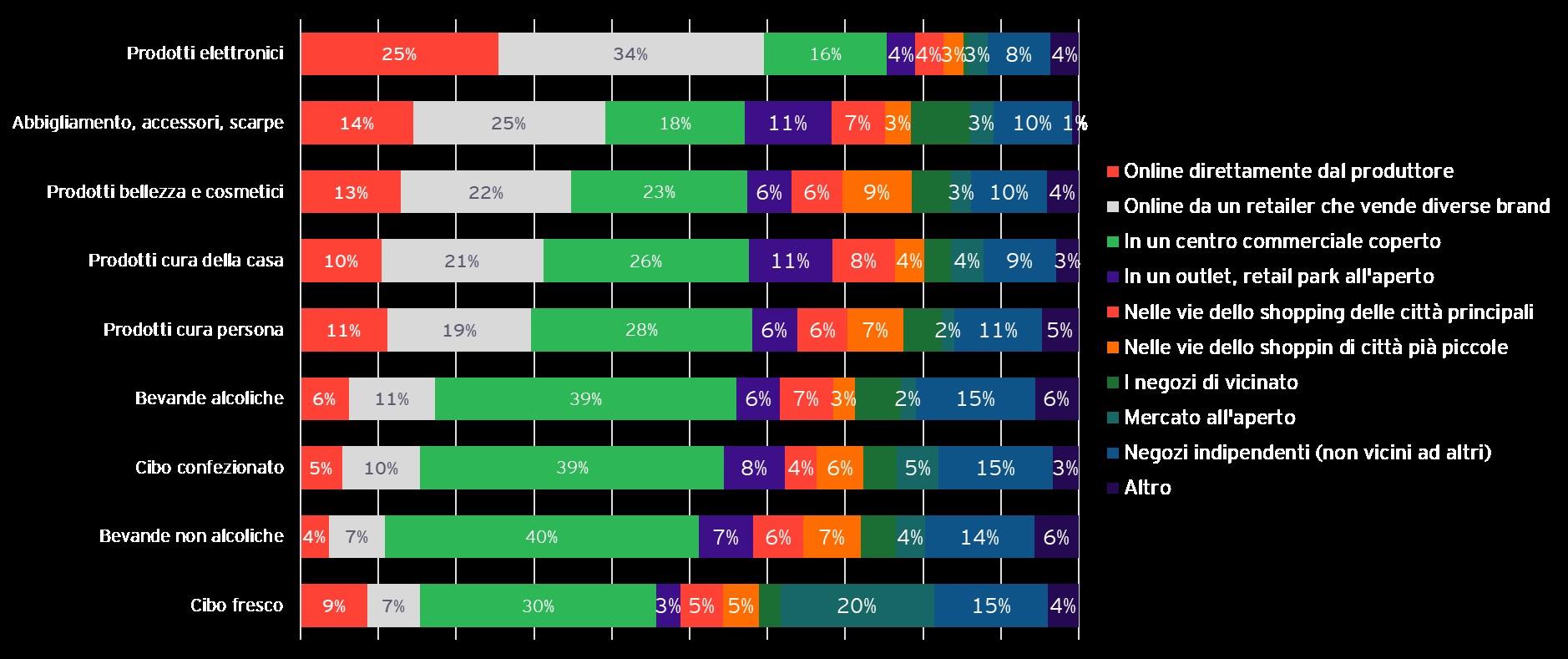 In Italia il 71% dei consumatori ha gi� cambiato le modalit� di acquisto e la tipologia di prodotti acquistati