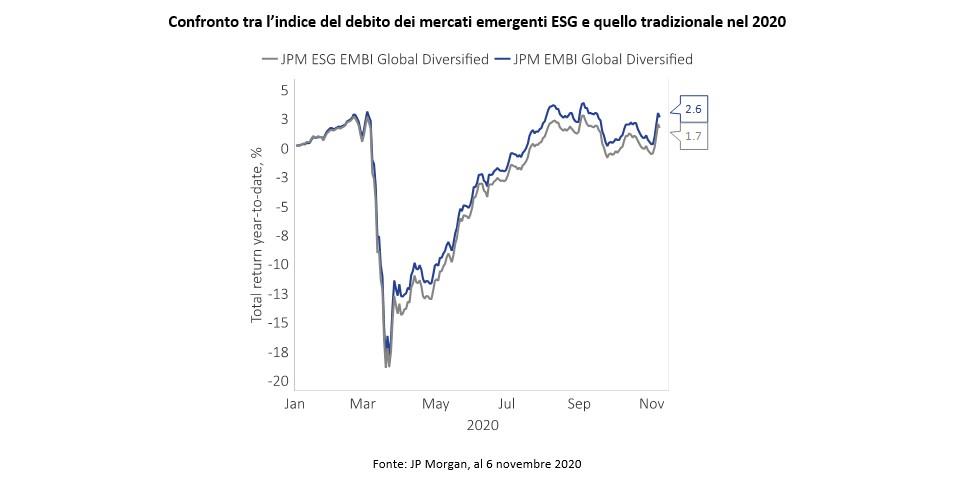 Investimenti ESG: un trend secolare rafforzato dalla pandemia