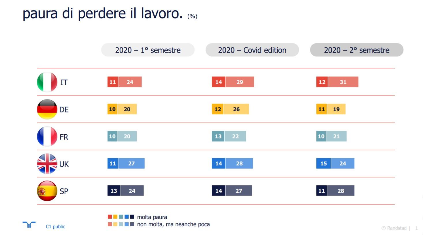 Il 43% dei dipendenti italiani teme di perdere il lavoro (+7% su anno)