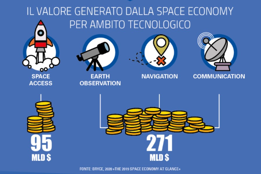 Space Economy: grandi opportunit� di innovazione per le imprese ma il potenziale � ancora da cogliere