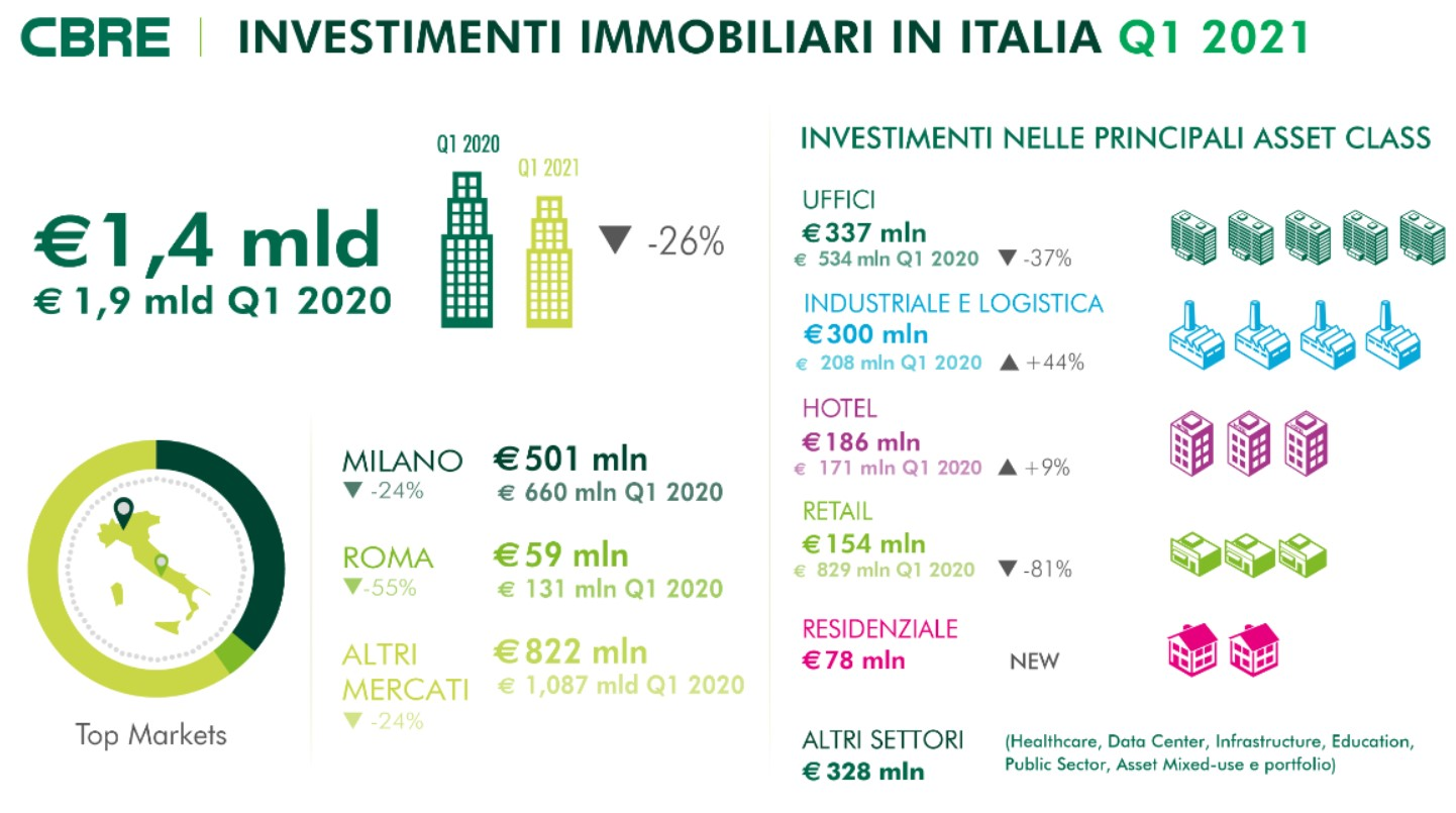 Commercial Real Estate: investimenti in calo del 26%