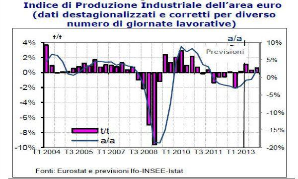 Europa: per IFO, INSEE e ISTAT sar� una ripresa difficile