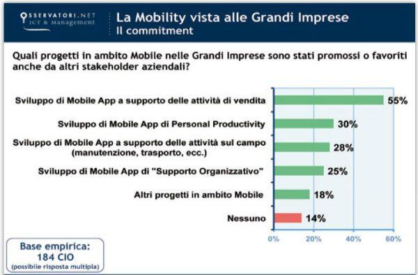 Le grandi imprese italiane continuano a innovarsi nel segno della mobility