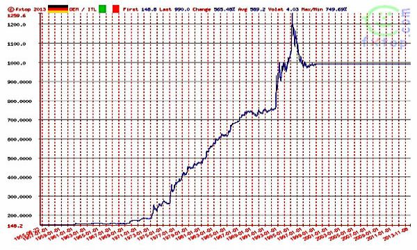 Mork Mindy e la maledizione dell'euro