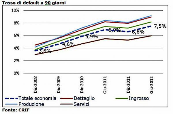 A marzo si ferma la crescita delle richieste di credito dalle imprese: -3%
