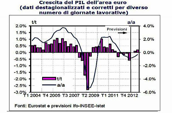 Eurozona: graduale uscita dalla recessione nel 2013