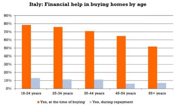 Quattro europei su 10 chiedono aiuto in famiglia per for Aiuto per arredare casa